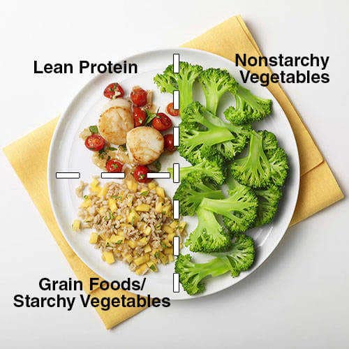 30 Day to Healthy Living - Food Choices - Lean Protein Food - Non Starchy Vegetables - Grain Foods