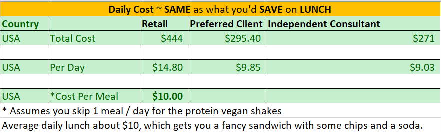 Arbonne's 30 Days to Healthy Living Cost and Savings vs Daily Lunch